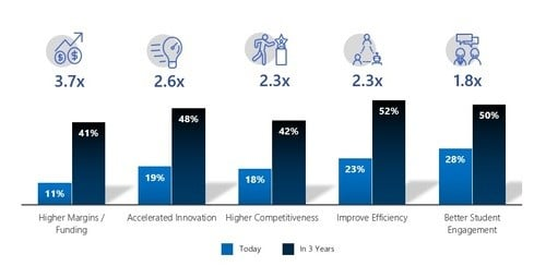 Fig 1: AI improves business today and in three years