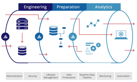 Optimizing data pipelines can link to better bottom lines: study