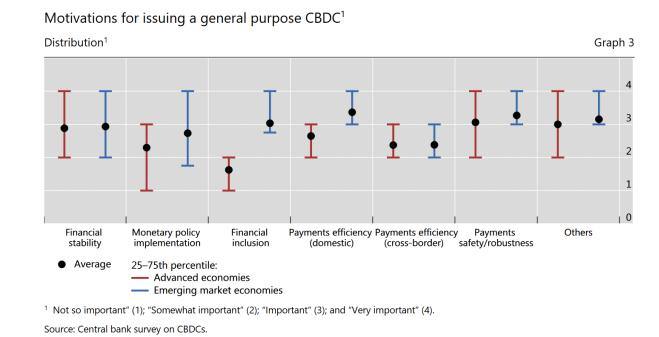 Central Bank Digital Currencies graph survey